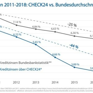 Zins vs. Bundesbank